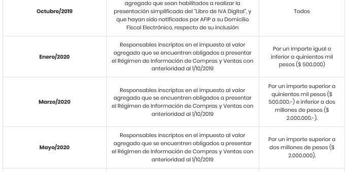 Cronograma Libro IVA Digital